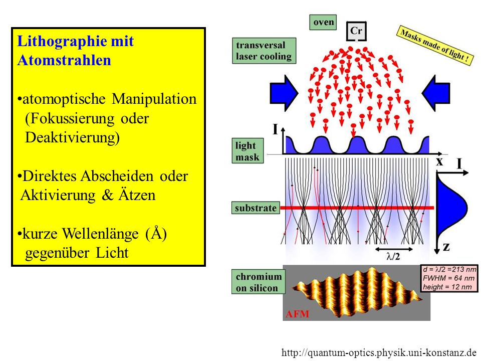 atomoptische Manipulation (Fokussierung oder Deaktivierung)