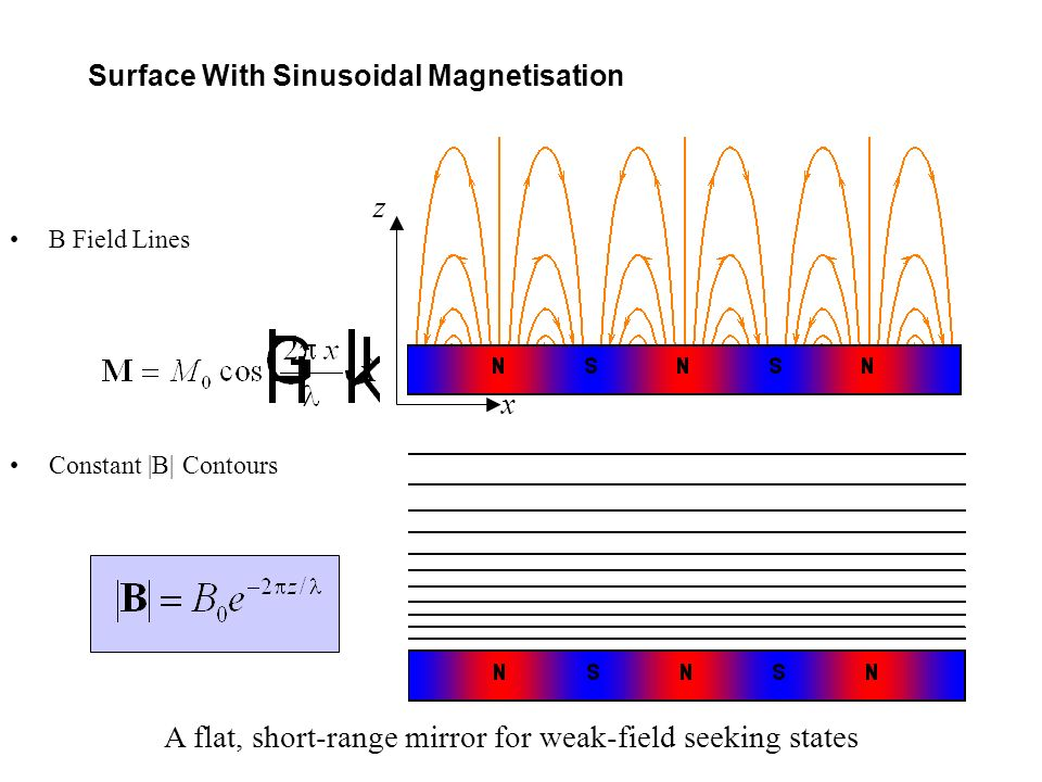 Surface With Sinusoidal Magnetisation