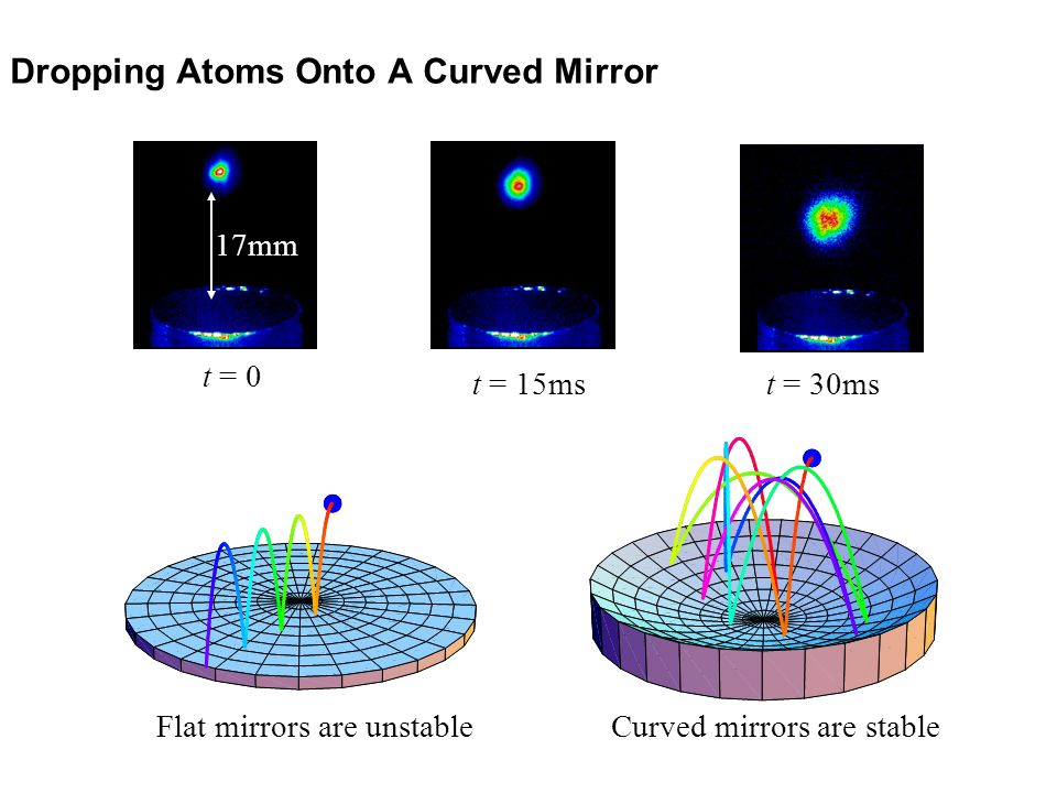 Dropping Atoms Onto A Curved Mirror
