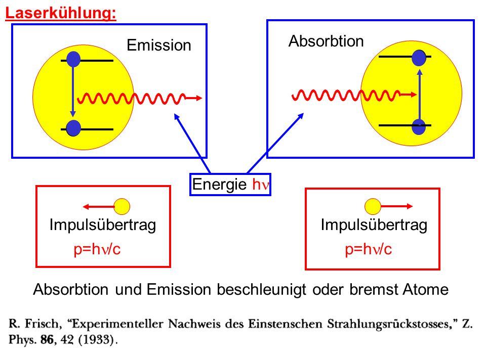 Absorbtion und Emission beschleunigt oder bremst Atome