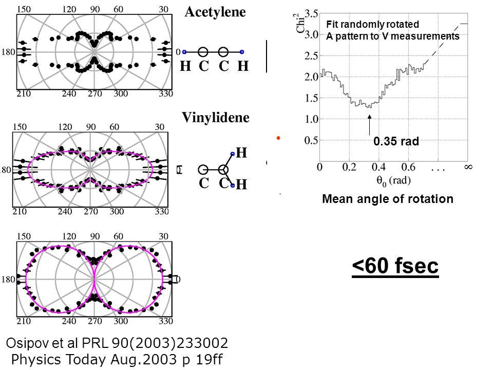 <60 fsec Isomerization Time Osipov et al PRL 90(2003)233002