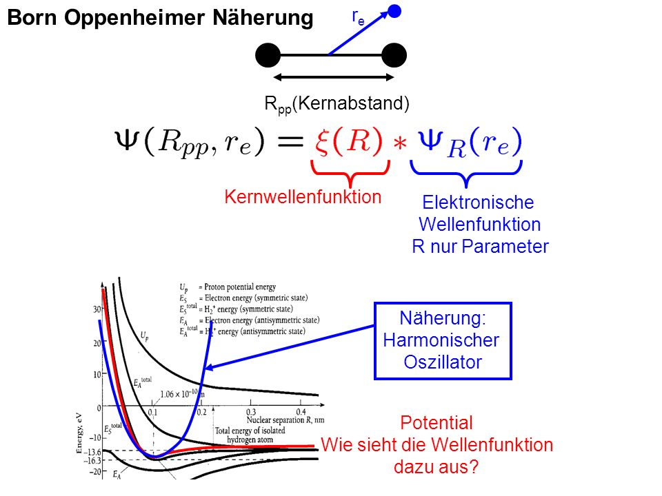 Born Oppenheimer Näherung