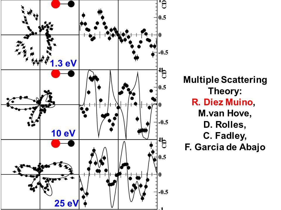 1.3 eV 10 eV. 25 eV. Multiple Scattering. Theory: R. Diez Muino, M.van Hove, D. Rolles, C. Fadley,