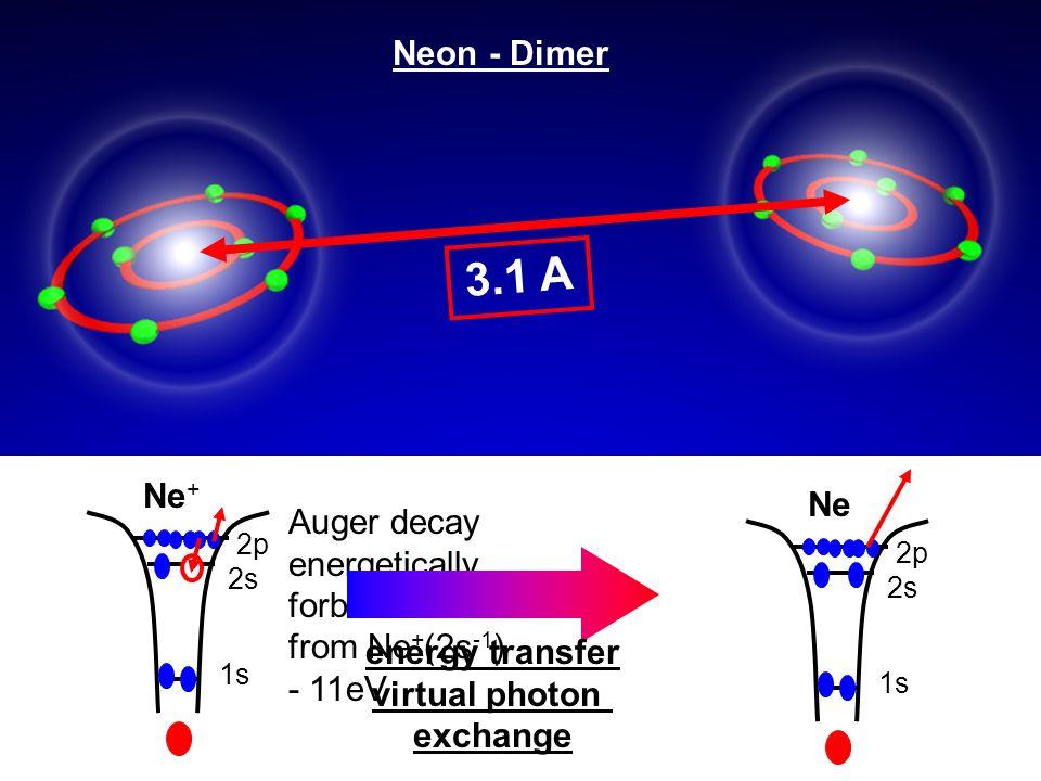 3.1 A Neon - Dimer Ne+ Ne Auger decay energetically forbidden