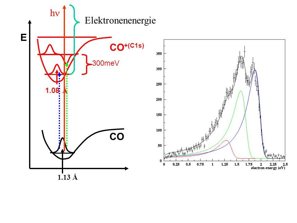 h Elektronenenergie E CO 1.13 Å 1.08 Å CO+(C1s) 300meV