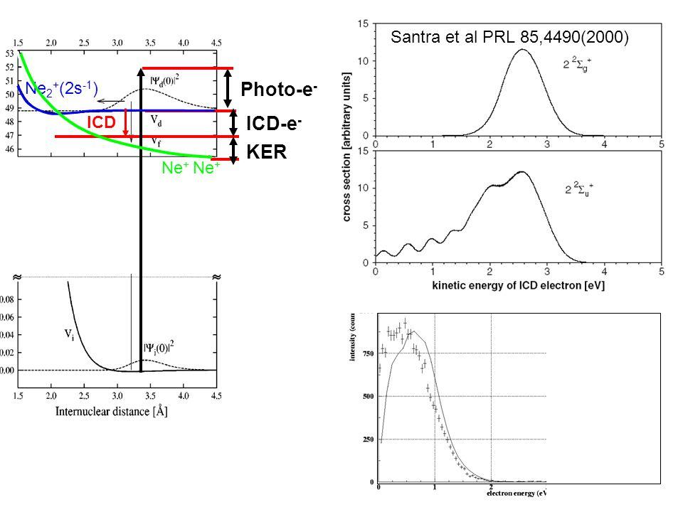 Ne+ Ne+ Kinetic Energy Release (eV)