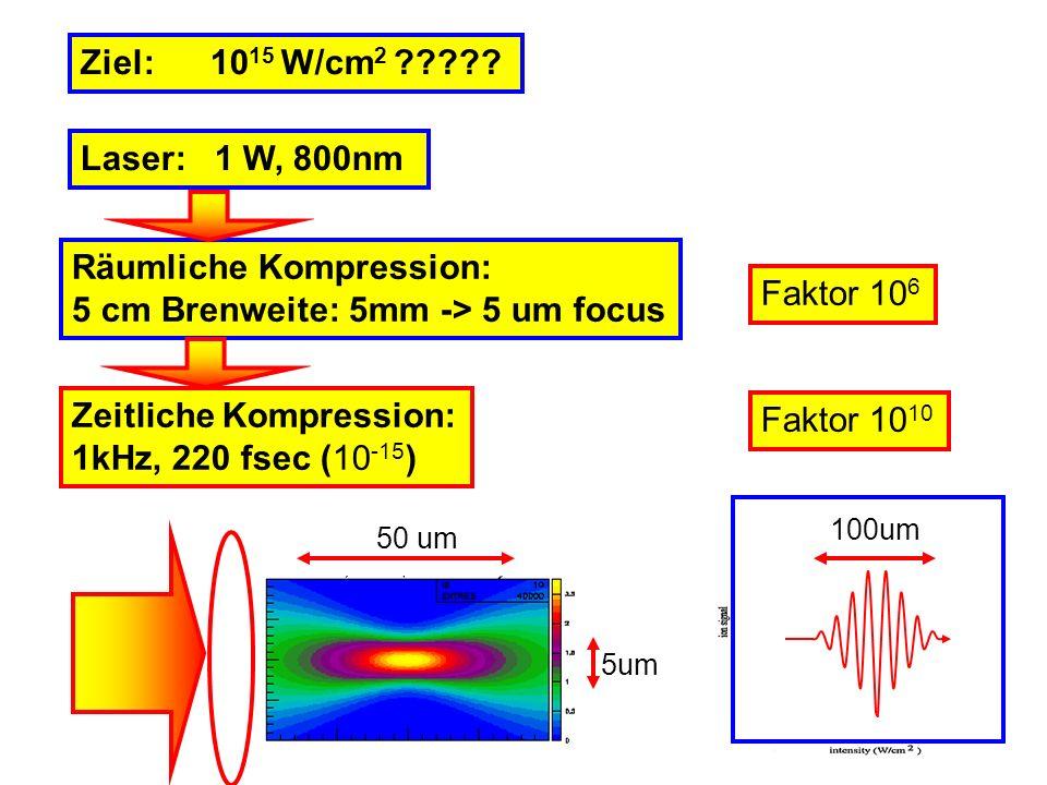 Räumliche Kompression: 5 cm Brenweite: 5mm -> 5 um focus