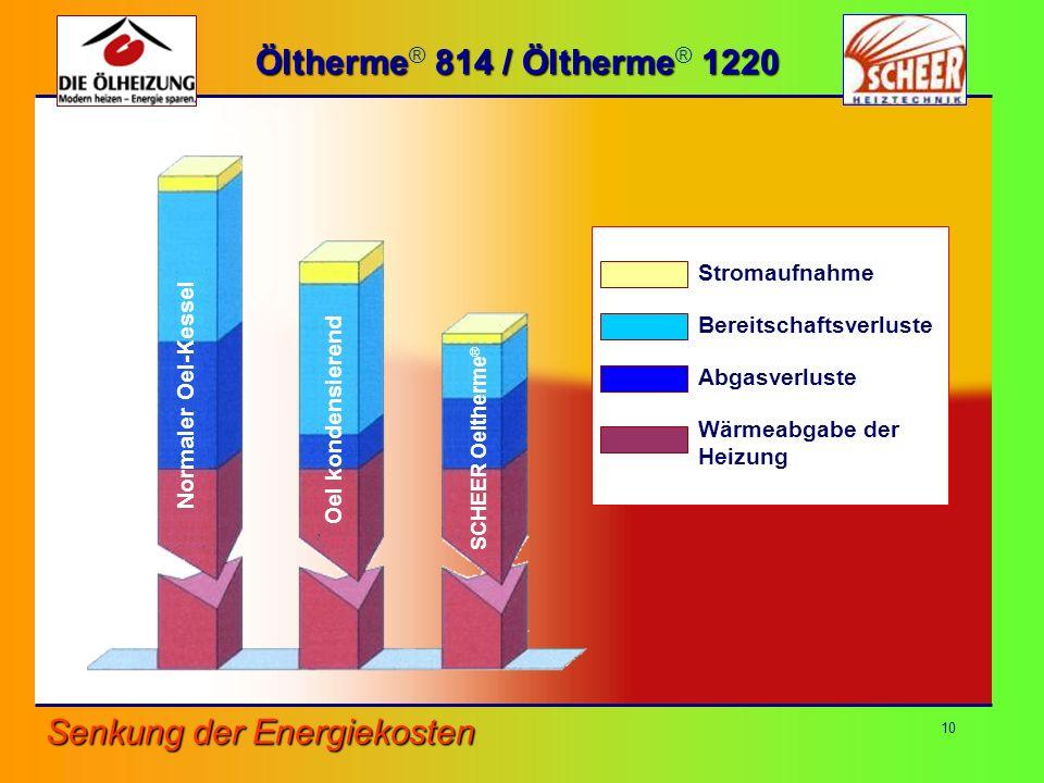 Senkung der Energiekosten