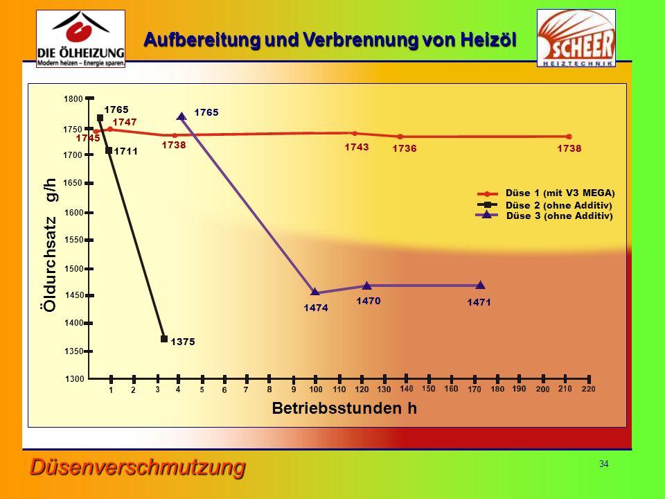 Aufbereitung und Verbrennung von Heizöl