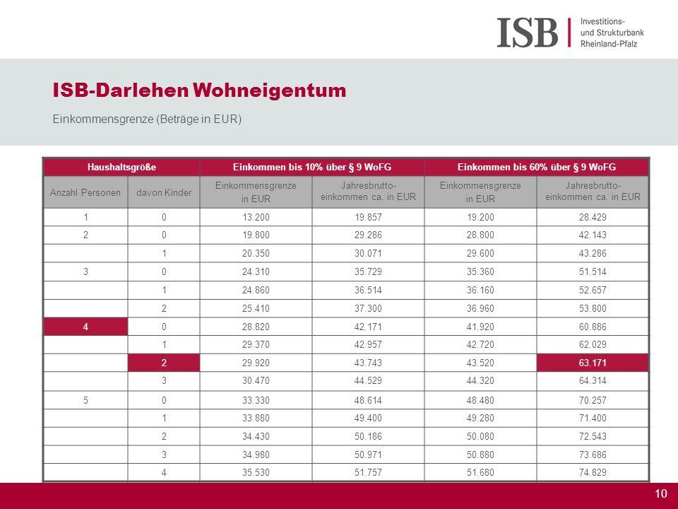Einkommen bis 10% über § 9 WoFG Einkommen bis 60% über § 9 WoFG