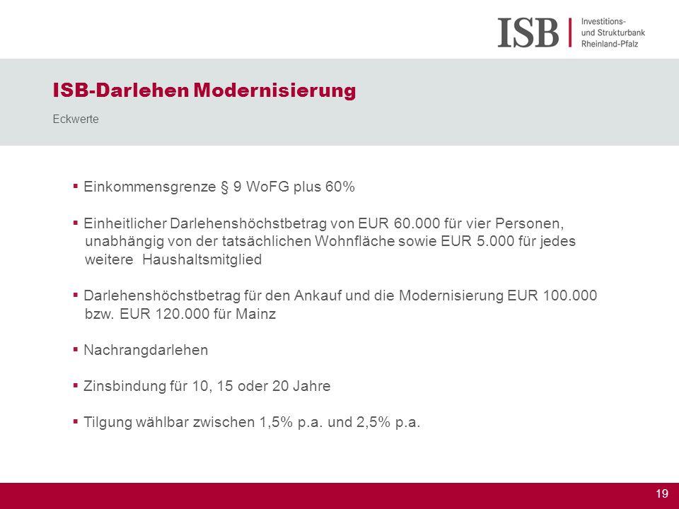 ISB-Darlehen Modernisierung Eckwerte
