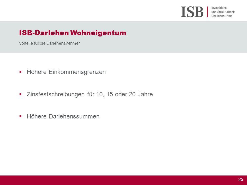ISB-Darlehen Wohneigentum Vorteile für die Darlehensnehmer