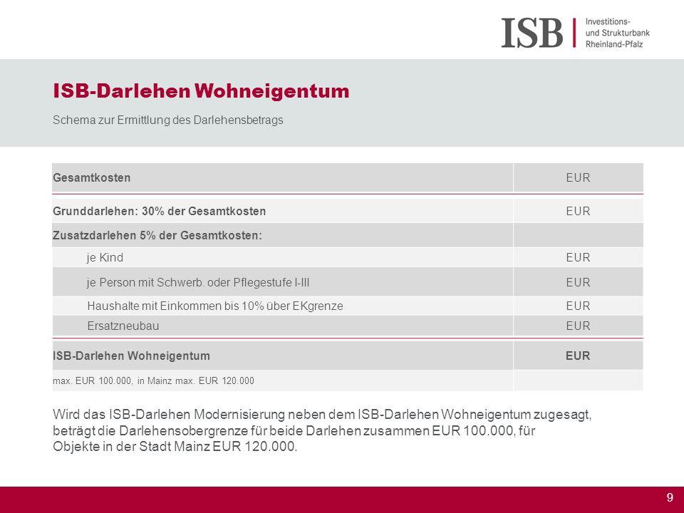 ISB-Darlehen Wohneigentum Schema zur Ermittlung des Darlehensbetrags