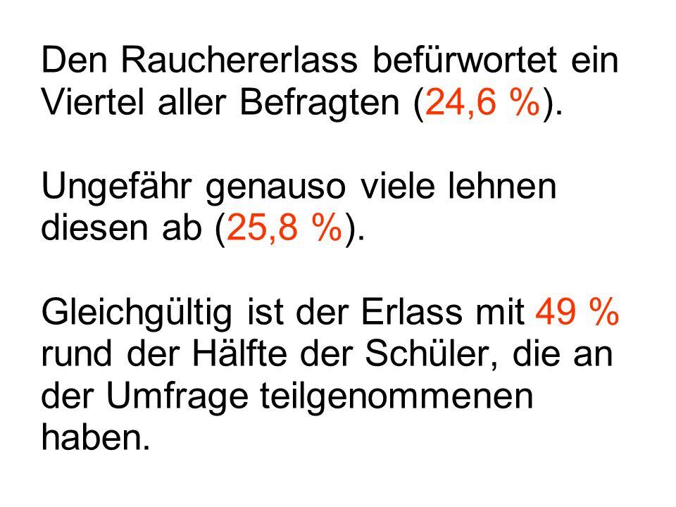 Den Rauchererlass befürwortet ein Viertel aller Befragten (24,6 %)