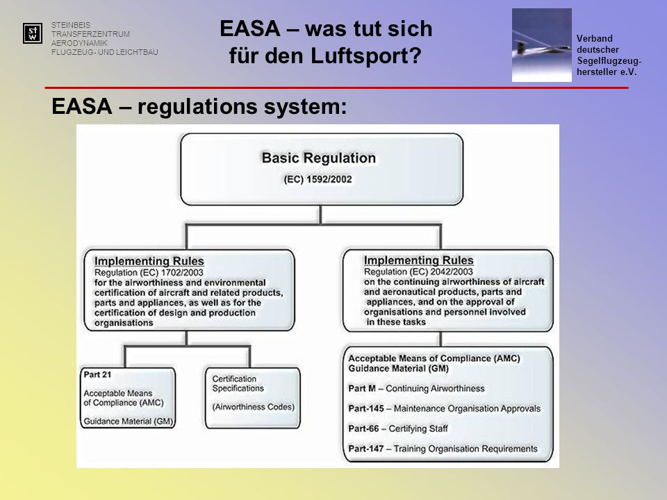 EASA – regulations system: