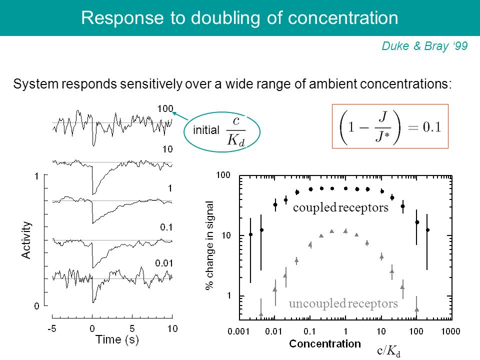 Response to doubling of concentration