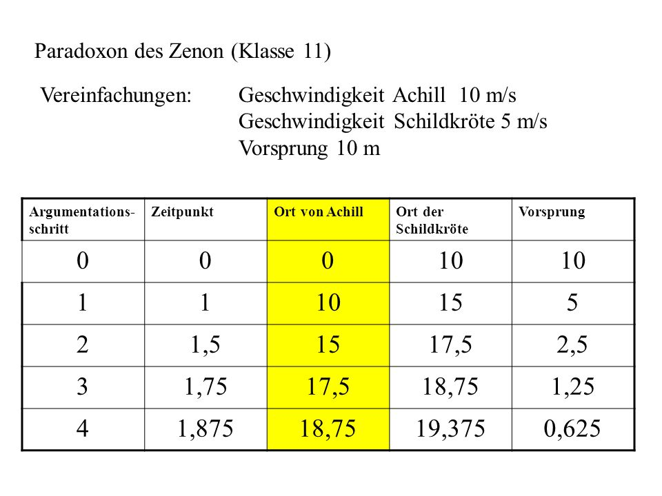 Paradoxon des Zenon (Klasse 11)