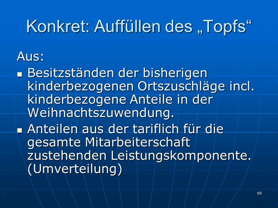 "Konkret: Auffüllen des ""Topfs"