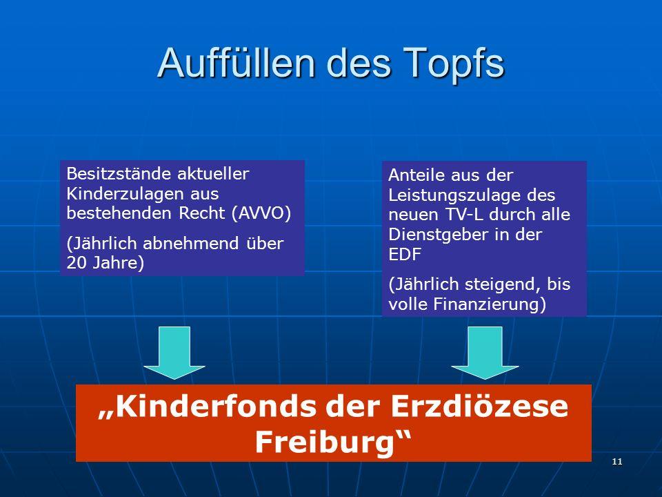 """""""Kinderfonds der Erzdiözese Freiburg"""