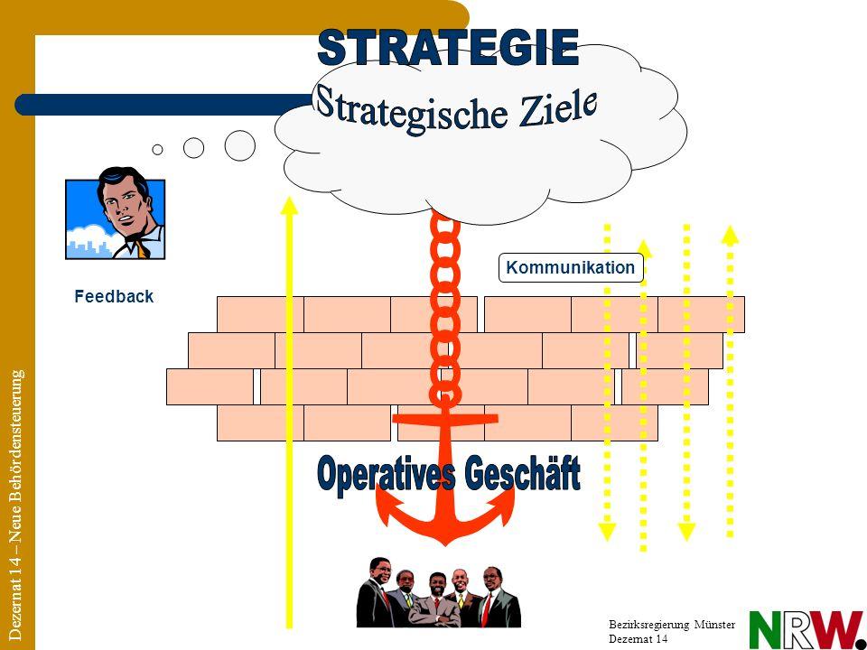 STRATEGIE Strategische Ziele Operatives Geschäft Kommunikation