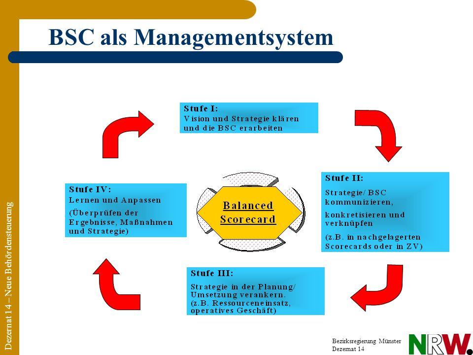 BSC als Managementsystem