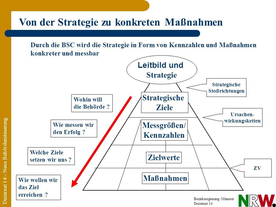 Von der Strategie zu konkreten Maßnahmen