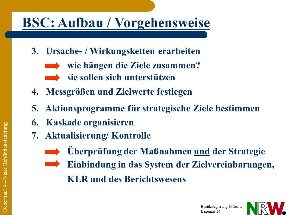BSC: Aufbau / Vorgehensweise