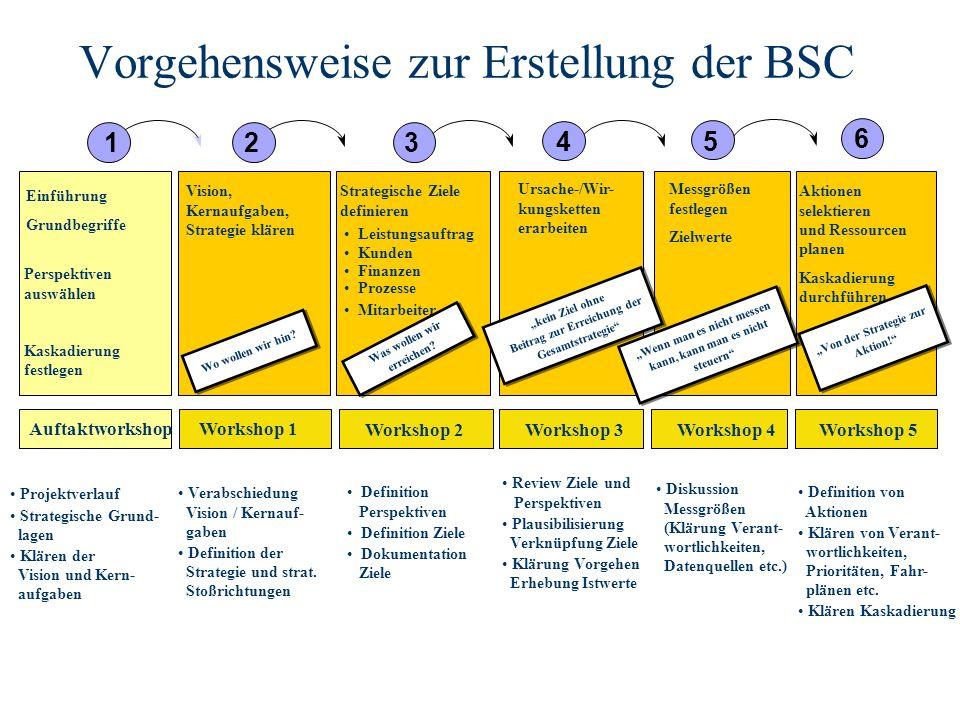 Vorgehensweise zur Erstellung der BSC