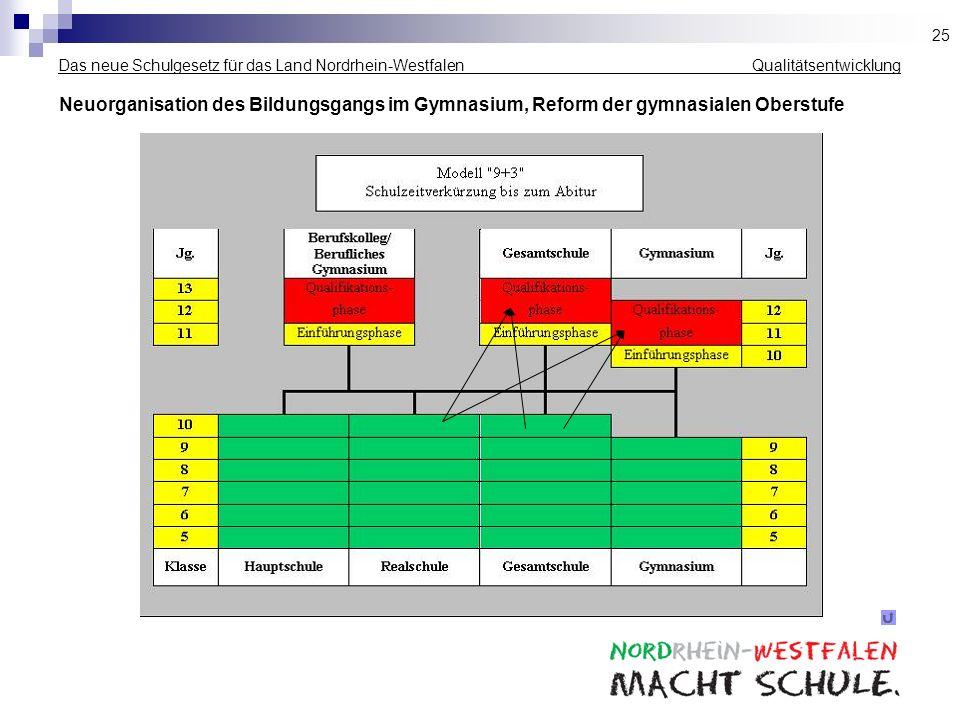25 Das neue Schulgesetz für das Land Nordrhein-Westfalen _____________ Qualitätsentwicklung.