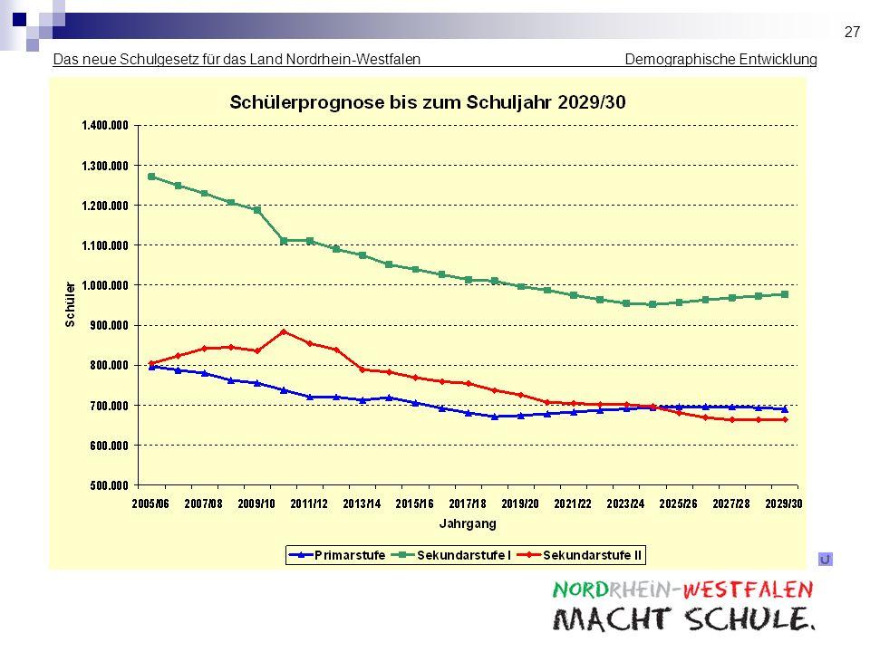 27 Das neue Schulgesetz für das Land Nordrhein-Westfalen _____________ Demographische Entwicklung.