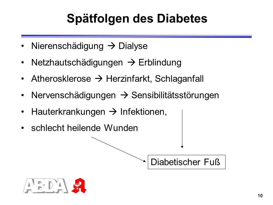 Spätfolgen des Diabetes