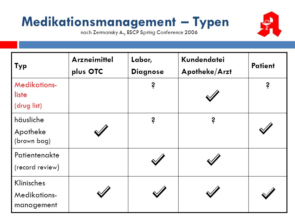 Medikationsmanagement – Typen