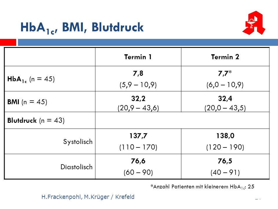 HbA1c, BMI, Blutdruck Termin 1 Termin 2 HbA1c (n = 45) 7,8