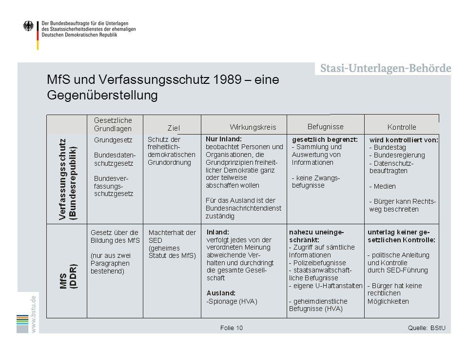 MfS und Verfassungsschutz 1989 – eine Gegenüberstellung