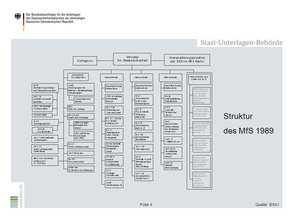 Struktur des MfS 1989 Folie 4 Quelle: BStU
