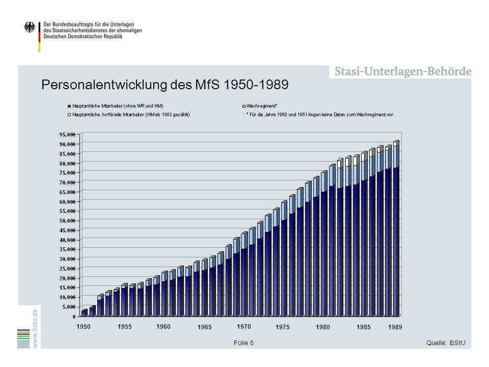 Personalentwicklung des MfS 1950-1989