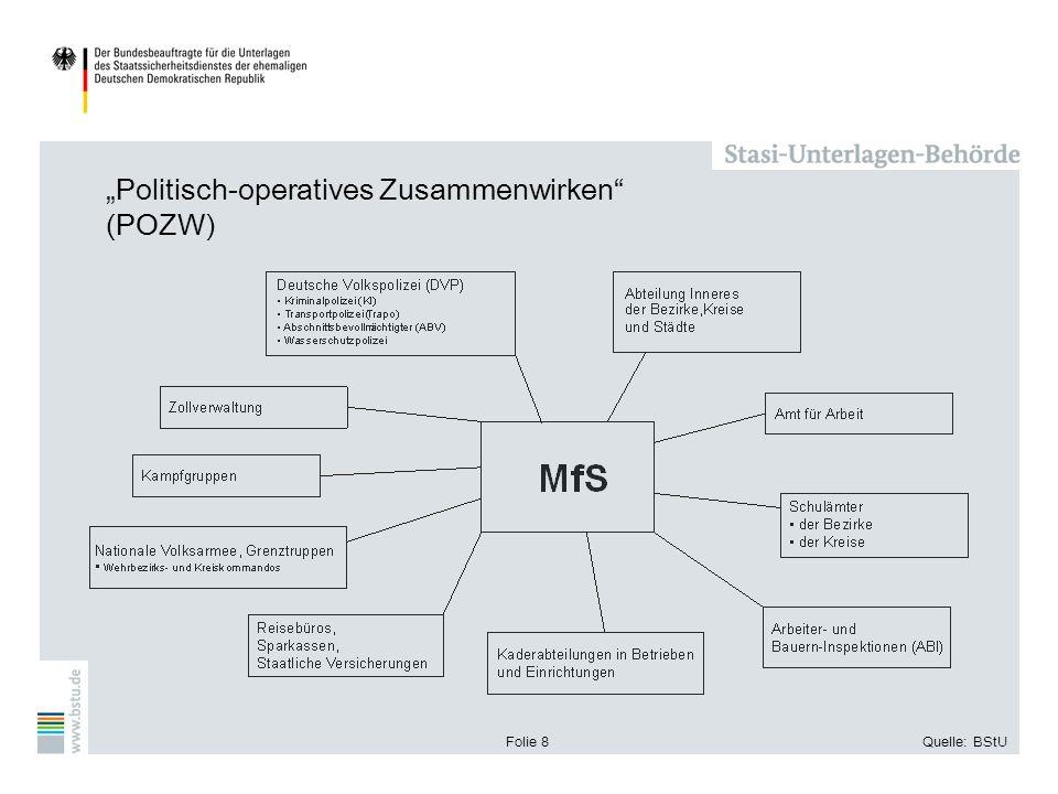 """""""Politisch-operatives Zusammenwirken (POZW)"""