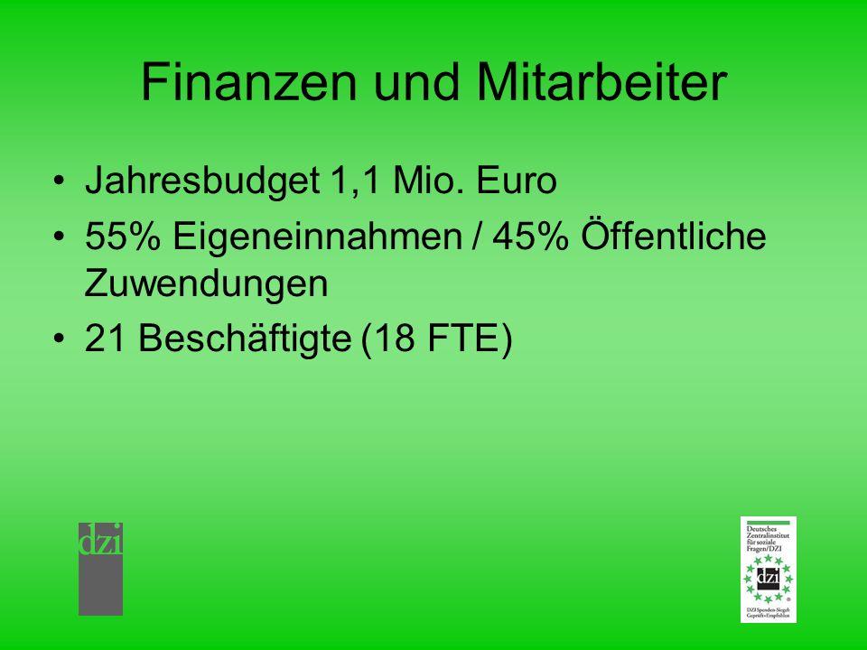 Finanzen und Mitarbeiter