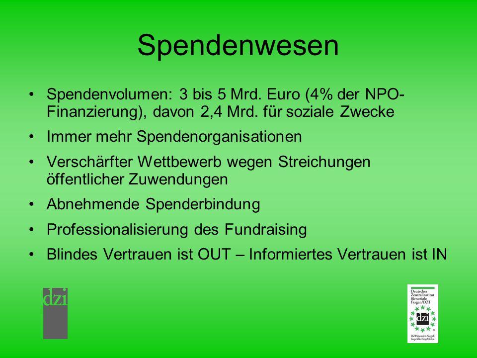 Spendenwesen Spendenvolumen: 3 bis 5 Mrd. Euro (4% der NPO- Finanzierung), davon 2,4 Mrd. für soziale Zwecke.