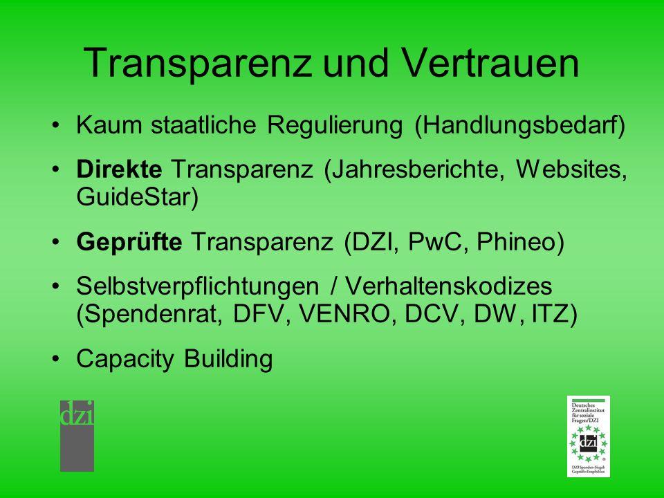 Transparenz und Vertrauen