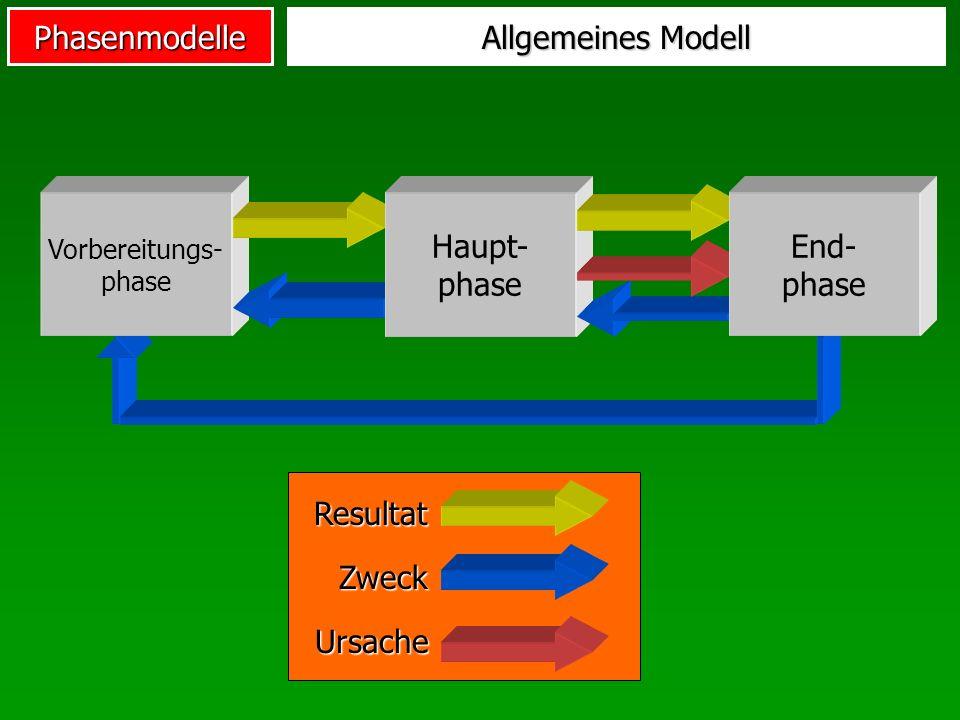 Allgemeines Modell Haupt- phase End- phase Zweck Resultat Ursache