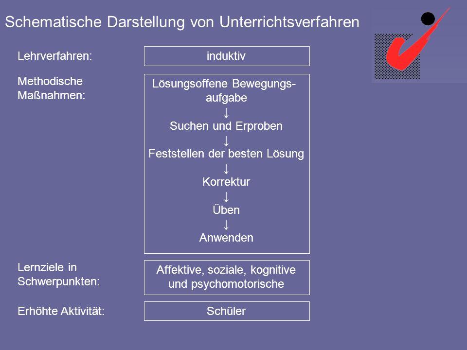 Schematische Darstellung von Unterrichtsverfahren