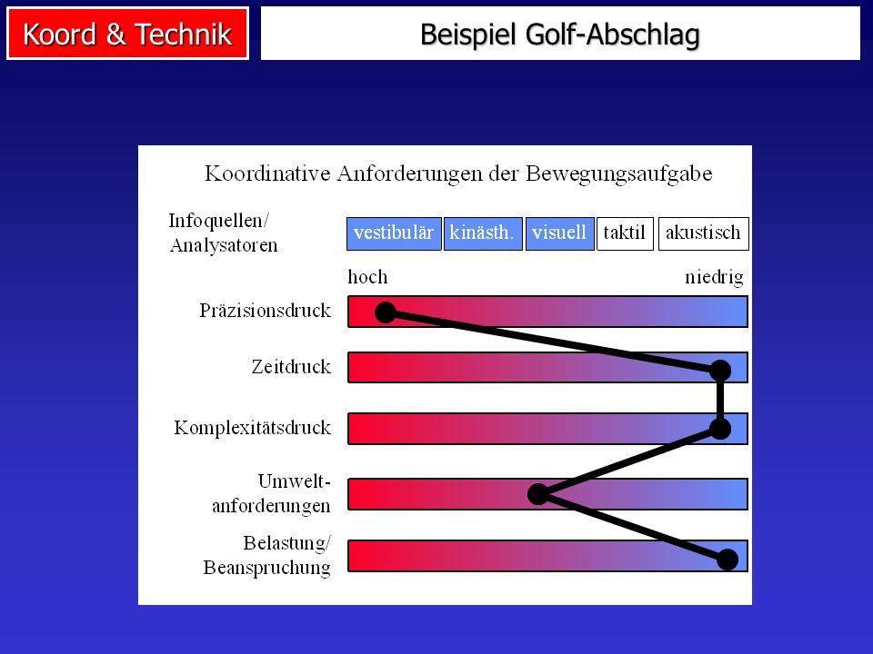 Beispiel Golf-Abschlag