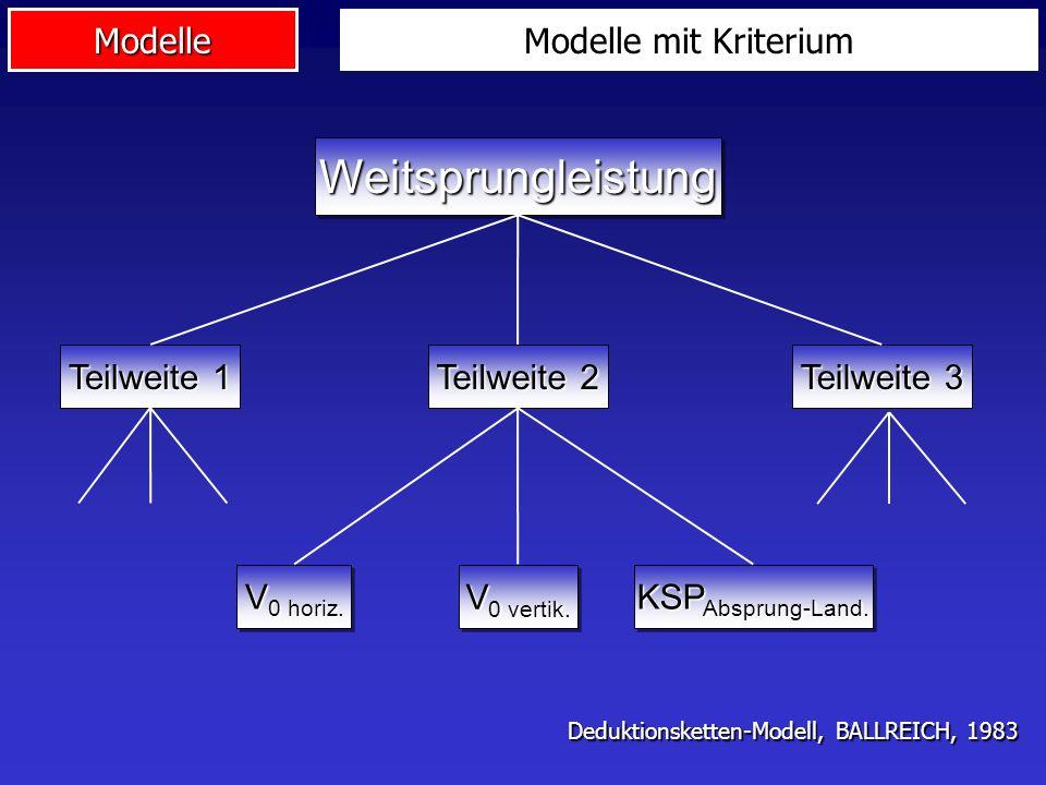 Weitsprungleistung Modelle mit Kriterium Teilweite 1 Teilweite 2