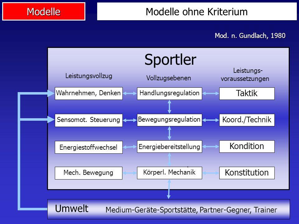 Sportler Modelle ohne Kriterium Umwelt Taktik Kondition Konstitution