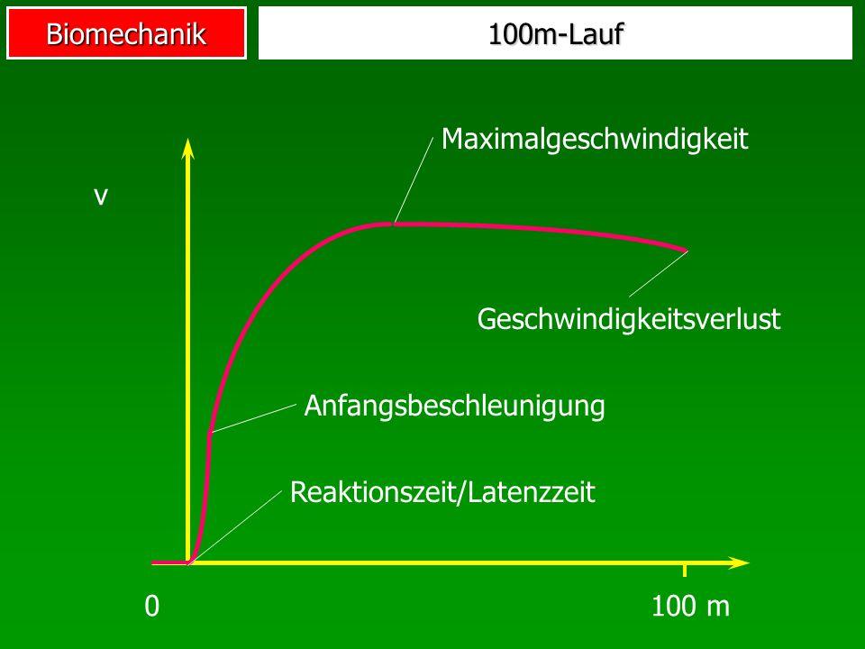 100m-Lauf Maximalgeschwindigkeit. v. Geschwindigkeitsverlust. Anfangsbeschleunigung. Reaktionszeit/Latenzzeit.