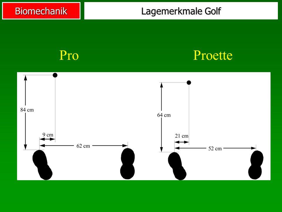 Lagemerkmale Golf Pro Proette