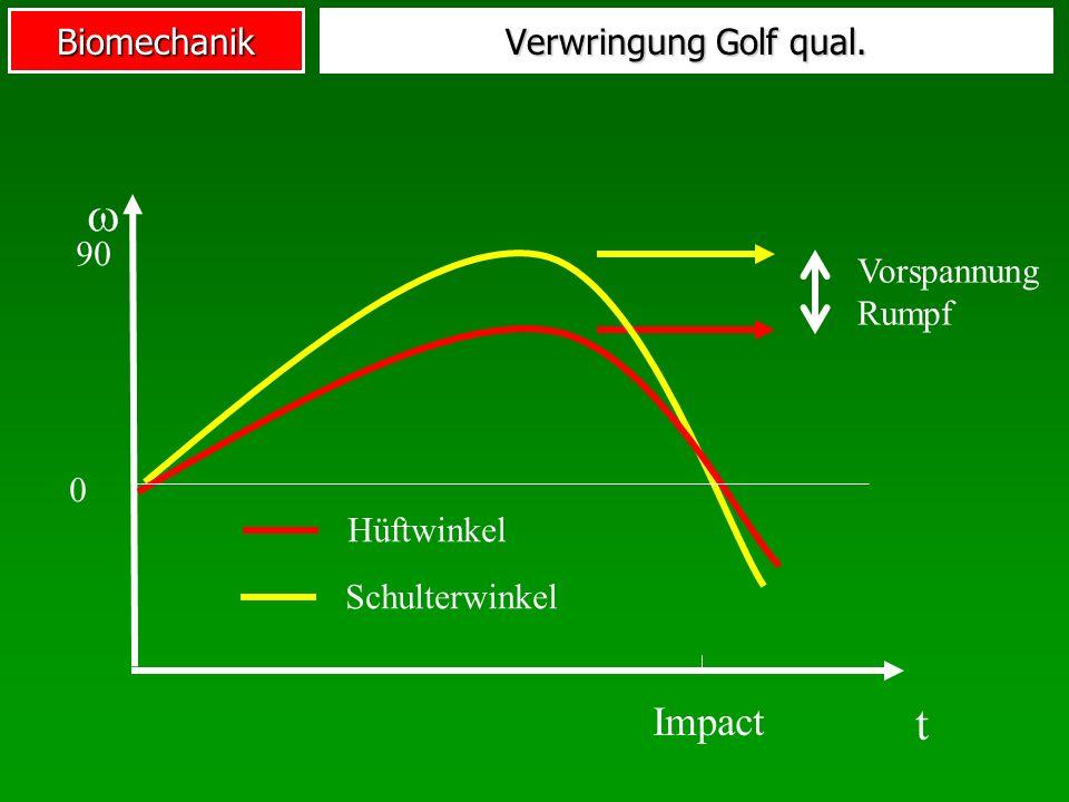  t Impact Verwringung Golf qual. 90 Vorspannung Rumpf Hüftwinkel