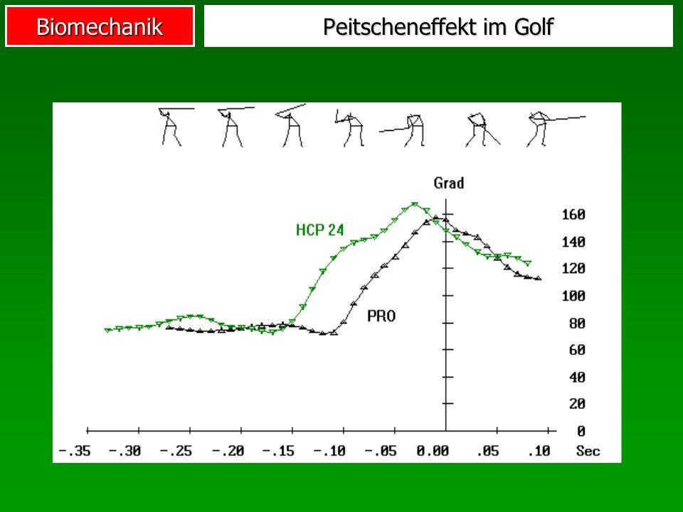 Peitscheneffekt im Golf