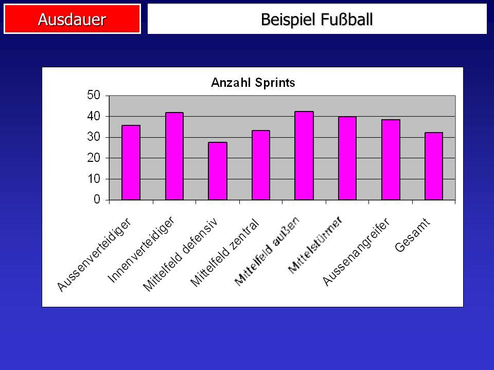 Beispiel Fußball